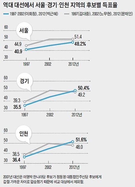 수도권 지역에서 여당의 득표율은 점점 늘어나는 반면, 야당의 득표율은 떨어지고 있다. 출처: 조선일보