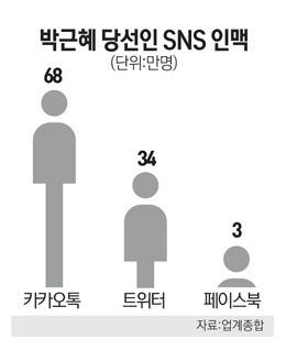 박근혜는 카카오톡을 지배했었다. 출처: 서울경제신문 http://economy.hankooki.com/lpage/it/20 1212/e20121220174320117720.htm