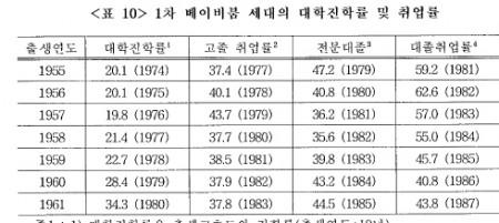지금 50대인 베이비붐 세대의 대학진학률은 1979년 이전만해도 20%대에 불과했다