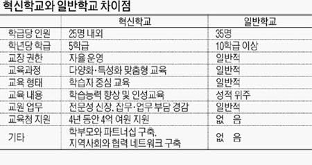 혁신학교와 일반학교의 차이점, 출처 : 경향신문