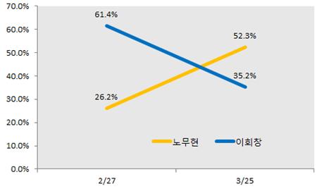 '노풍'이 분 민주당 경선 전후로, 노무현과 이회창의 지지율은 극적으로 뒤집힌다.