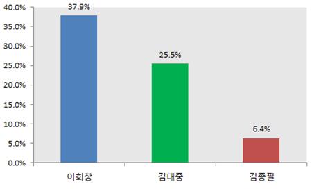 경선 직후의 지지율은 이회창이 단연 앞서가고 있었다.