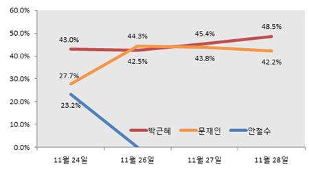 안철수 사퇴 직후 문재인은 일시적으로 박근혜를 추월하기도 하나, 박근혜의 지지율이 다시 높아지며 어느 정도 차이를 두고 리드.
