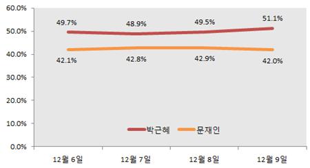 이합집산에도 불구하고 특별한 지지율의 변화는 관찰되지 않는다.