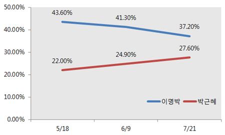 한국갤럽 조사.