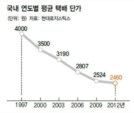 택배 단가 그래프. 점점 떨어지고 있다.