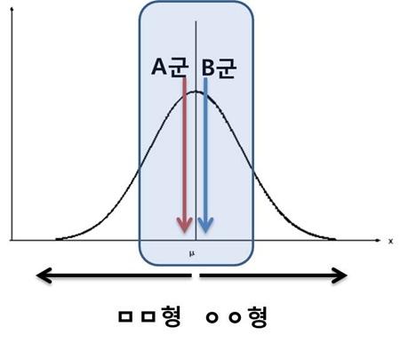 [외향성의 그래프라고 해 봅시다]