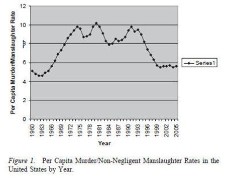 3 살인범죄율