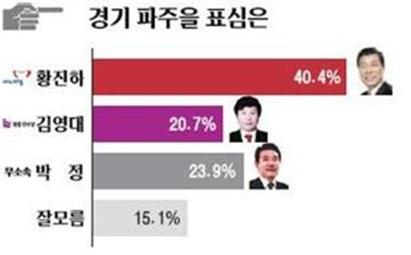 2012.4.2.일 기호일보 여론조사. 3자구도에도 불구하고 박정 후보가 단일후보인 김영대 후보보다 되려 앞서나가는 것을 알 수 있다.