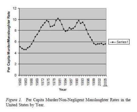 최근 약 50년간의 살인범죄율 변화 추이