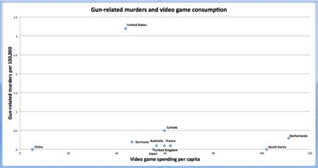 대충 게임 소비량과 범죄율 비교 그래프. 어? 미국???
