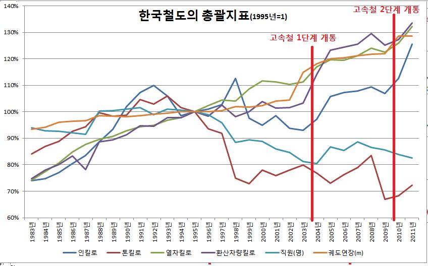 "Figure 1 한국철도의 총괄지표(자료: 철도통계연보, ""철도총괄지표"")"