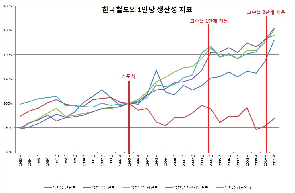 한국철도의 1인당 총괄지표.