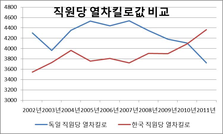 Figure 3 한국철도와 독일철도의 직원당 열차킬로 비교.