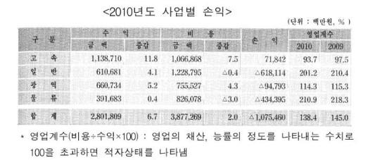 2010년 기준 한국철도공사의 사업부분별 손익.