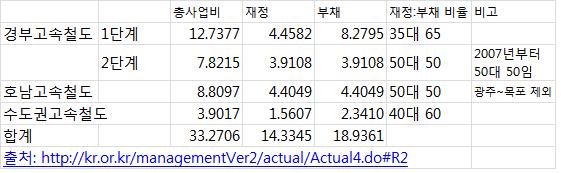 한국고속철도의 총사업비와 부채 현황