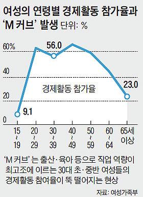 여성의_연령별_경제활동_참가율과_M커브_발생