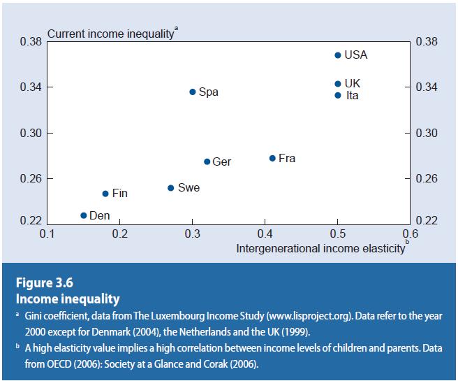 사회적 형평 측면에서도 현재의 소득불평등(지니 계수)와 세대간 소득탄력성이 모두 낮다.