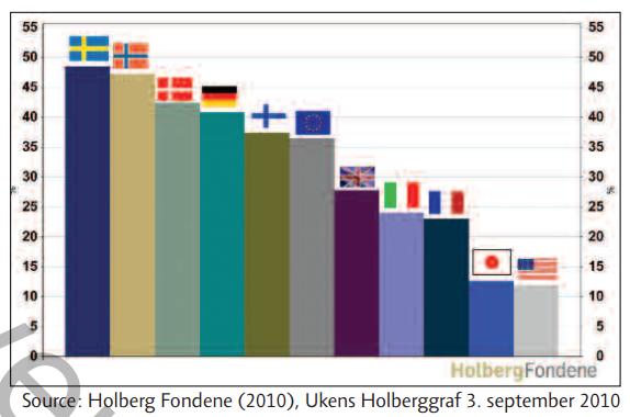 북유럽 국가의 GDP 대비 수출액 비중은 매우 높은 편이다.