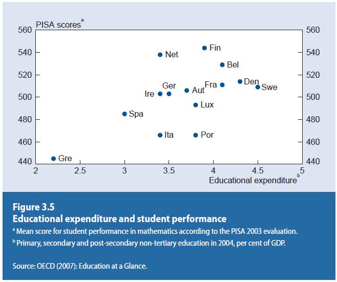 북유럽 국가는 GDP중 교육에 투자하는 비중이 높으며 그에 상응하는 성과(수학점수 등)를 실현하고 있다.