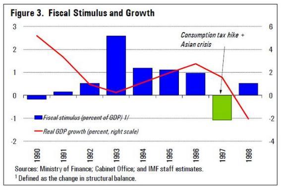 1997년 세금 인상 하자마자, 바로 성장률이 마이너스로 꼬라박힌다.