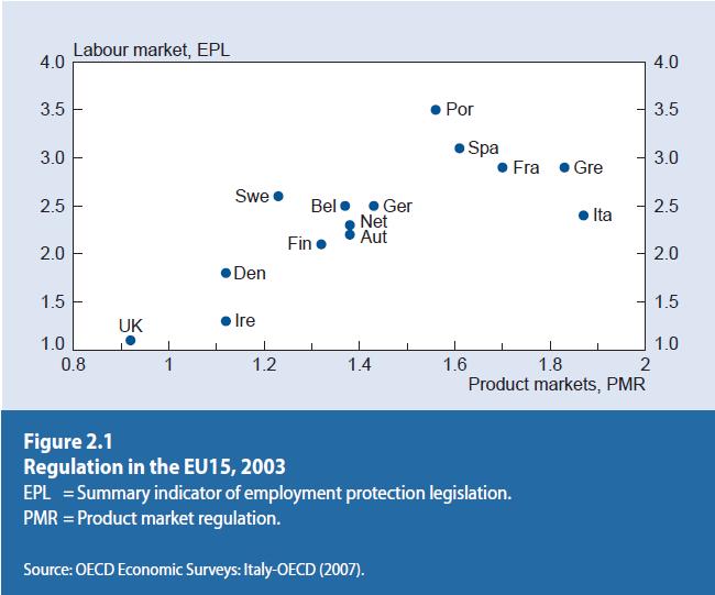 북유럽 국가의 고용보호 및 시장에 대한 규제는 유럽국가중 낮은편.