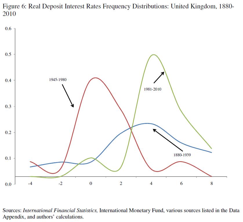 영국의 예, 1945~1980년 동안 실질이자율은 다른 시기에 비해 현저히 낮은 패턴을 보여주고 있으며  실직이자율이 0이하의 (-)를 기록한 빈도수도 매우 높다.