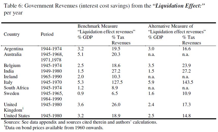 대략 1945~1980년 기간 각국의 금융억압 효과, 대게 GDP 3~5% 수준의 부채를 증발시킬 수 있었다
