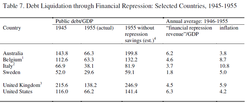금융 억압의 누적효과, 맨아래 미국을 보면 1945년 116%인  공공부채/GDP 비율이 10년 후 66.2%로 감소했다. 만약 금융 억압이 없었을 경우 해당 추정치는 141.4%이다.