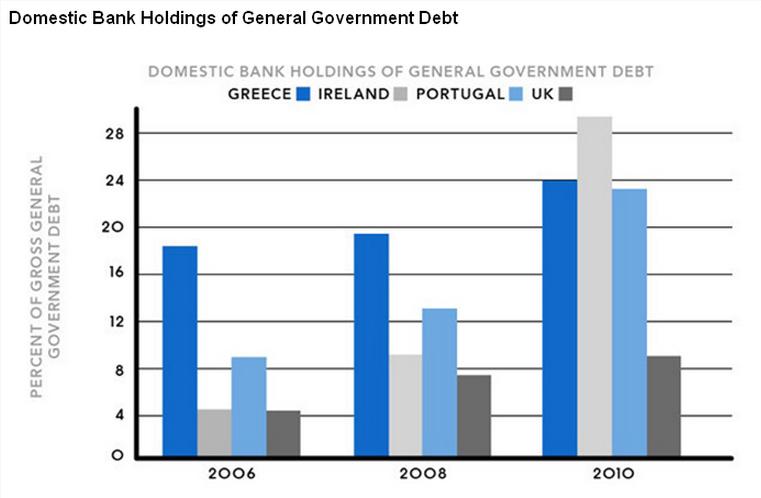 유럽 주요국 은행의 국채 보유비중, 2008년 이후 연금 자산등에 대한 국채 의무 보유등의 정책으로  민간의 국가부채 보유는 상당히 증대했다. 금융억압과 맞물리면 이 민간보유 자산 가치의 상당부문은 국가로 이전될 것이다. 출처:그 많은 국가 부채는 누가 다 갚을까?