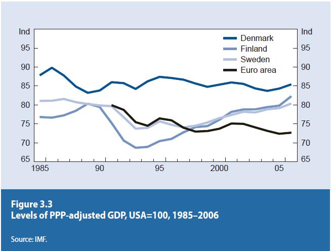 북유럽 국가들은 1990년대 경제위기를 극복 후 EU평균을상회하는 경제성장을 달성했다.