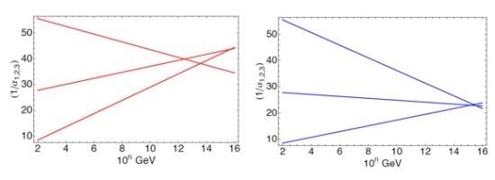 기존의 현대물리학은 3가지 힘(중력은 조금 특별해서 제외한다)을 통합적으로 설명하지 못한다(왼쪽 사진). 그러나 초대칭을 도입하면 가능하다. (오른쪽 사진. 왼쪽 사진과 달리 3가지 힘을 나타내는 직선이 한점에서 모두 교차하면서 통합되는 것을 볼 수 있다.)