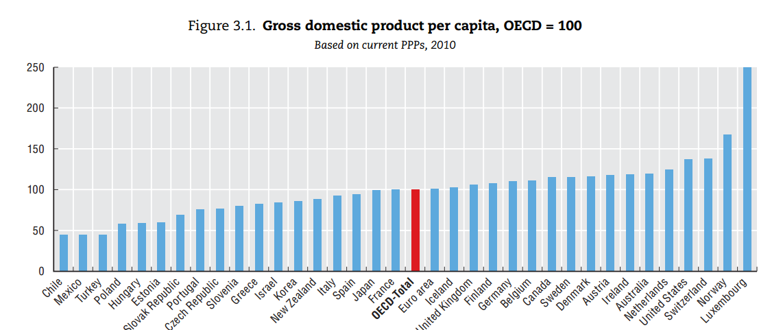 북유럽 국가(노르웨이, 핀란드, 덴마크)들의 구매력 평가 기준 1인당 GDP는 미국보다 낮다. 노르웨이는 북해의 석유 자원을 통한 소득 비중이 높기 때문에 별도로 고려하는 것이 바람직하다.