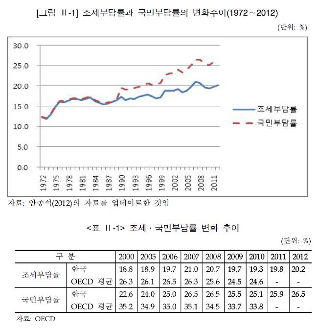 . 『한국조세재정연구원』. 10-11