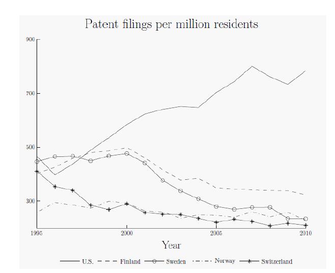 백만명당 특허 출원수 에서 미국의 수치는 북유럽 국가들을 압도한다. - 더욱 혁신적인 경제