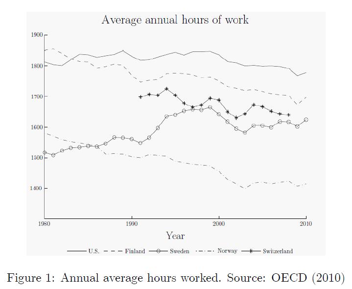 연간 노동시간 - 북유럽 국가들은 미국에 비해 노동시간이 짧다.