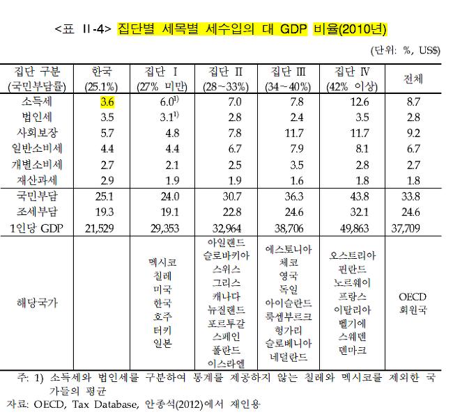 . 『한국조세재정연구원』. 15