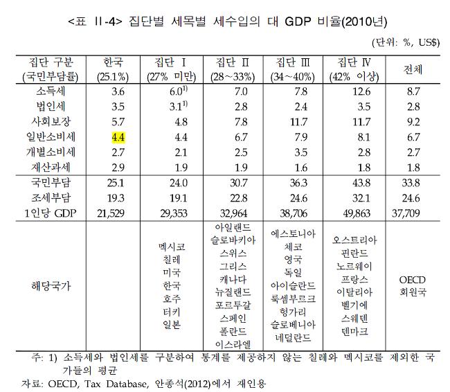 한국의 독보적 소비세(...)