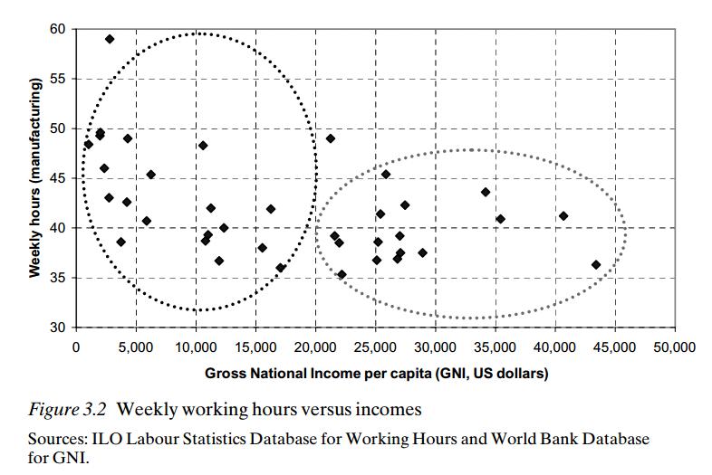 일인당 국민소득과 주당 근로시간의 관계