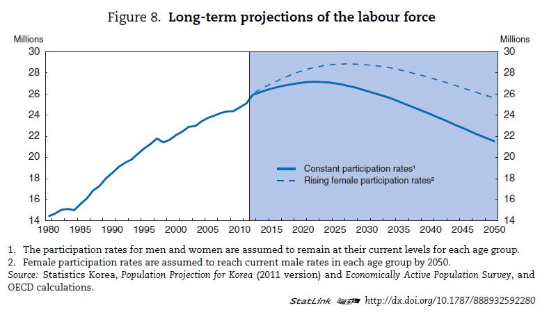 여성의 고용률을 높이면 경제활동 인구의 감소를 상당히 미룰 수 있다.