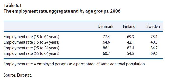 북유럽 국가의 고용률은 현재도 매우 높다.
