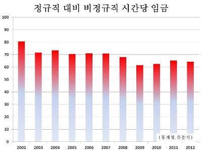 정규직 대비 비정규직 노동자의 시간당 임금 차이