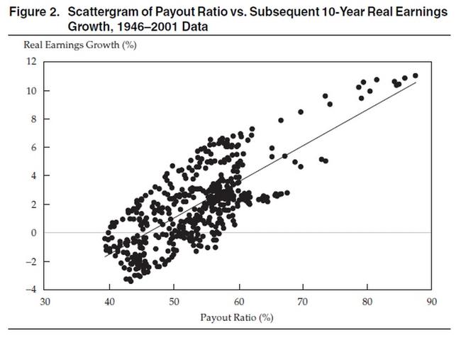 Y축 :실질이익성장율,   X축 : 배당률 : 지난 10년동안 배당을 많이한 기업의 이익률이 높음을 알 수 있음