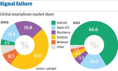 Smartphone-market-share-004