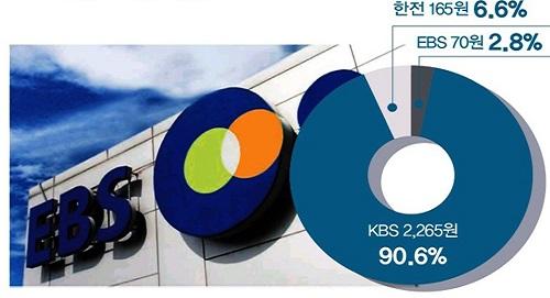 KBS, 국민을 설득하려면 EBS 수신료부터 올려라