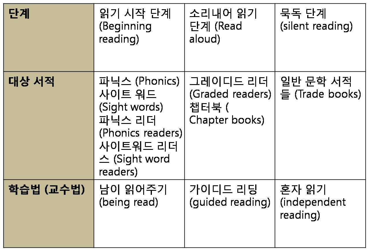 [영어 독해 공부법] 소리내어 읽는 습관은 반드시 버려야 한다