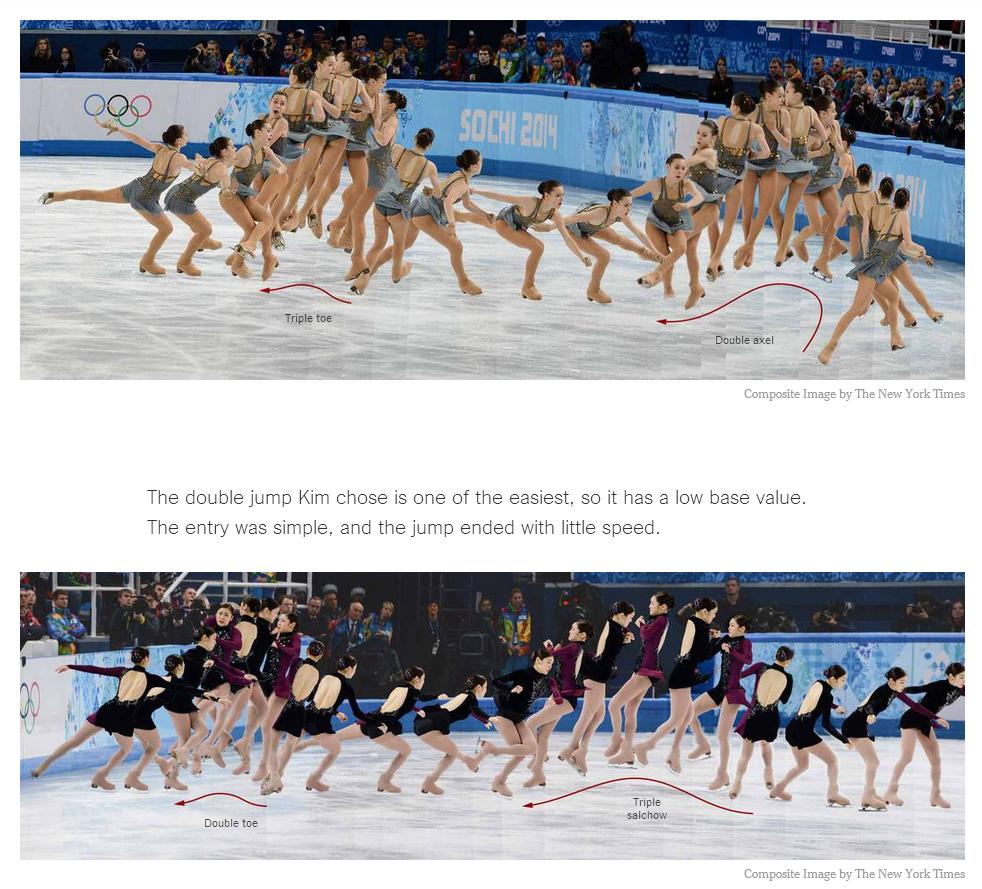 뉴욕 타임즈는 소트니코바의 더블 악셀 - 트리플 토루프 점프와 김연아의 트리플 살코 - 더블 토루프 점프를 비교한다.