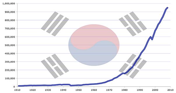 한국 경제의 기회 요인과 정말로 필요한 것