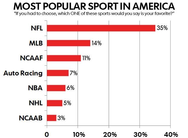 popularsports