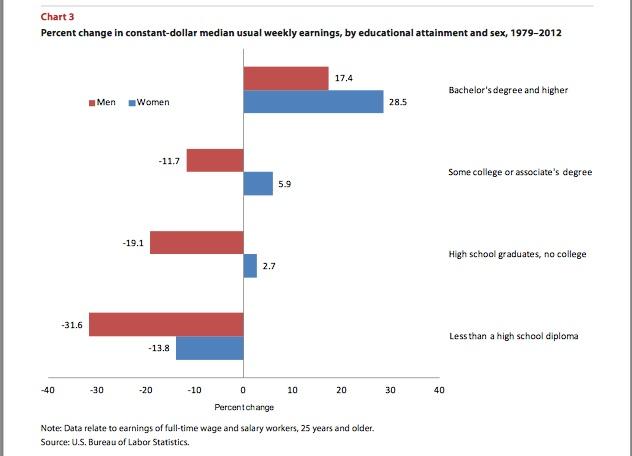 위로 갈수록 학력이, 오른쪽으로 갈수록 소득수준이 높아진다. 빨간색이 남성, 파란색이 여성. 학력과 소득수준간의 상관관계는 명확하지만, 남녀 차는 설명하기가 어렵다. 출처: 미국 노동부 통계자료 재인용.